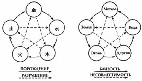 Движение пяти элементов