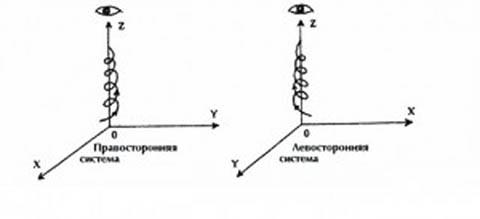 Разница между левосторонней и правосторонней системами