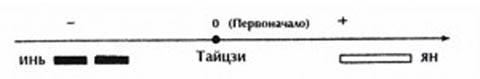 Инь и ян в системе координат