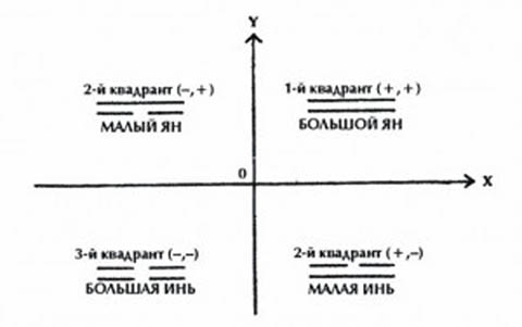 Принцип Четырех Символов в системе координат