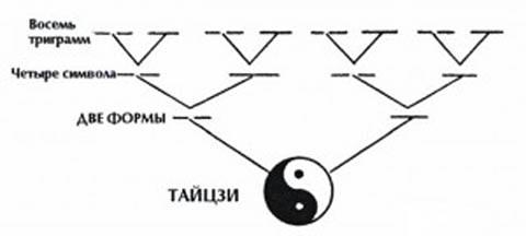 Тайцзи образует Две Формы, Две Формы – Четыре Символа