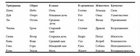 Таблица 4. Восемь Триграмм и их соответствия.