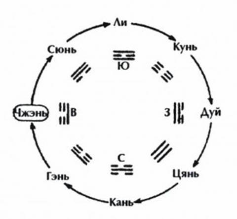 последовательность объясняет принцип движения Вселенной