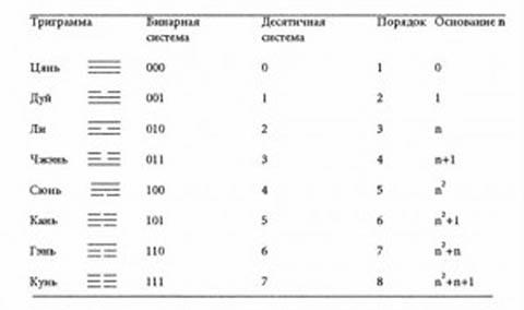 Таблица 3. Числовые свойства Восьми Триграмм.