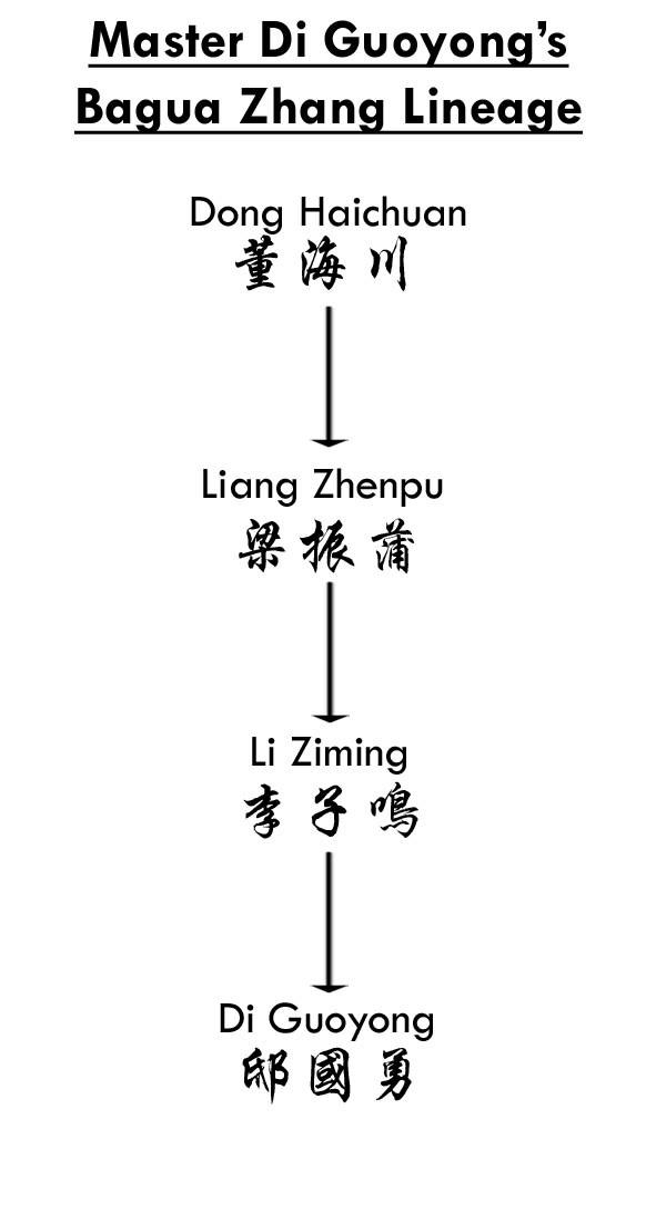 Lineage Baguazhang